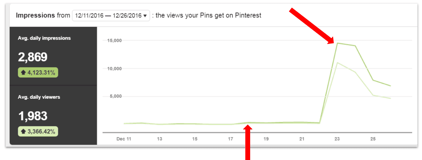 Pinterest Traffic Trifecta Sales Page