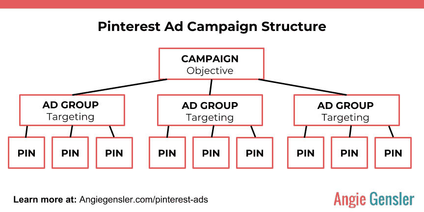 Promoted Pin Campaign Structure