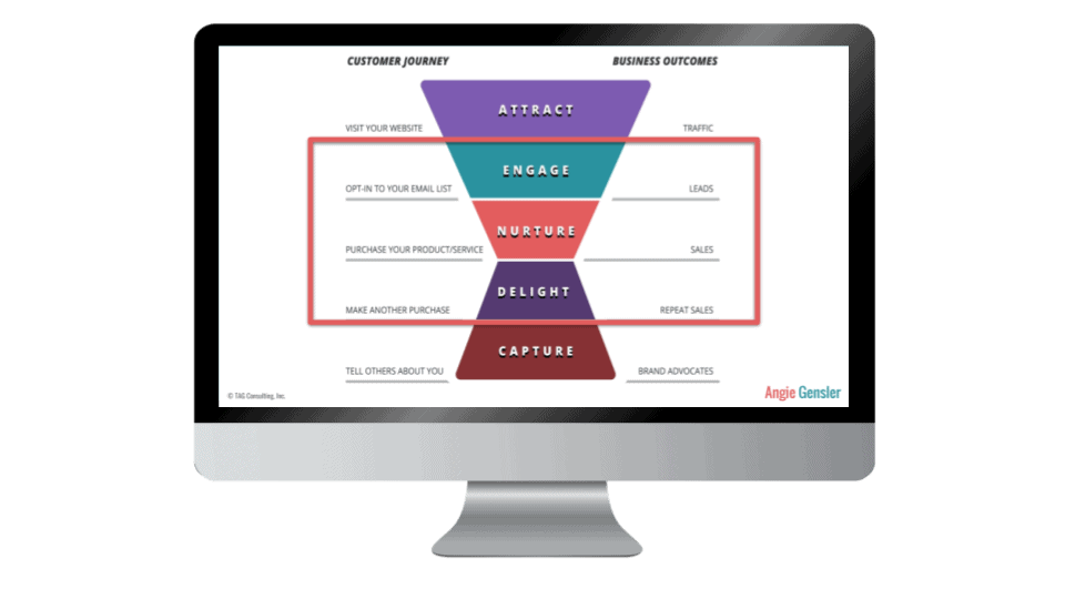 Email Funnels 101 Lesson 1 Image