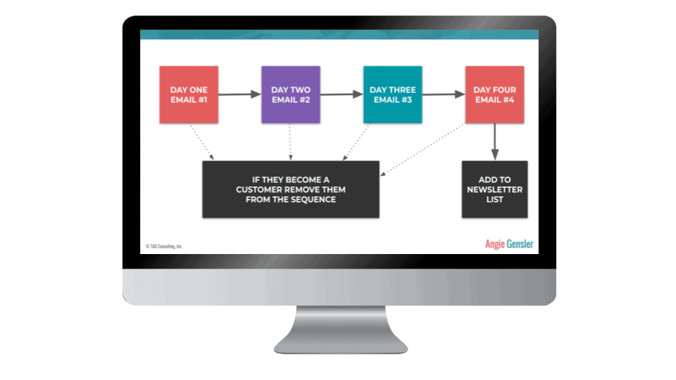 Email Funnels 101 Lesson 4 Image