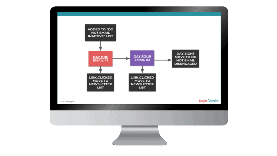 Email Funnels 101 Lesson 7 Image